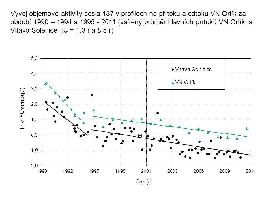 Vývoj objemové aktivity cesia 137 v profilech na přítoku a odtoku VN Orlík za období 1990 – 1994 a 1995 - 2011 (vážený průměr hlavních přítoků VN Orlí
