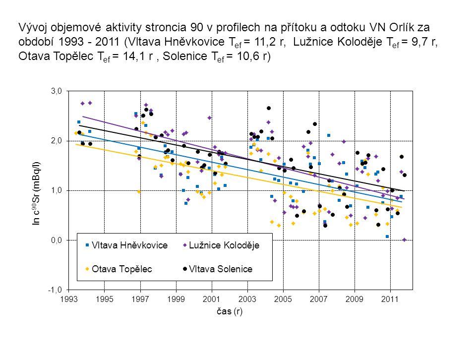 Vývoj objemové aktivity stroncia 90 v profilech na přítoku a odtoku VN Orlík za období 1993 - 2011 (Vltava Hněvkovice T ef = 11,2 r, Lužnice Koloděje