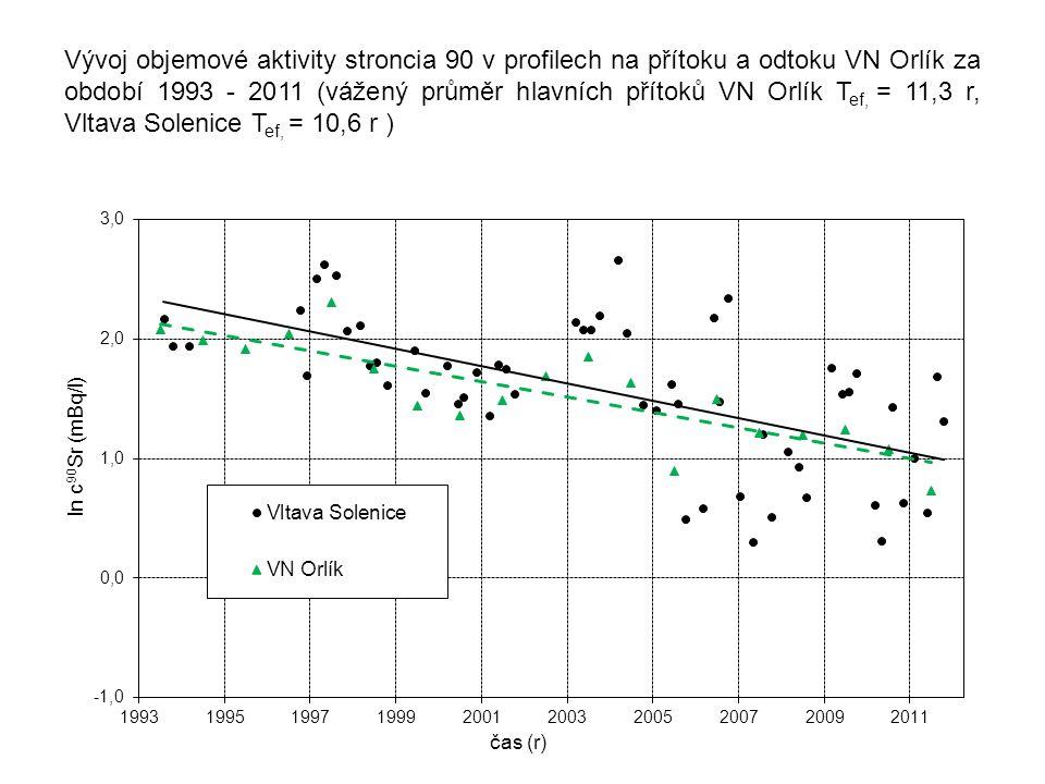 Vývoj objemové aktivity stroncia 90 v profilech na přítoku a odtoku VN Orlík za období 1993 - 2011 (vážený průměr hlavních přítoků VN Orlík T ef, = 11