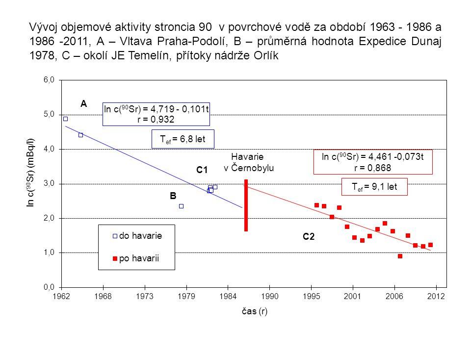 Vývoj objemové aktivity stroncia 90 v povrchové vodě za období 1963 - 1986 a 1986 -2011, A – Vltava Praha-Podolí, B – průměrná hodnota Expedice Dunaj
