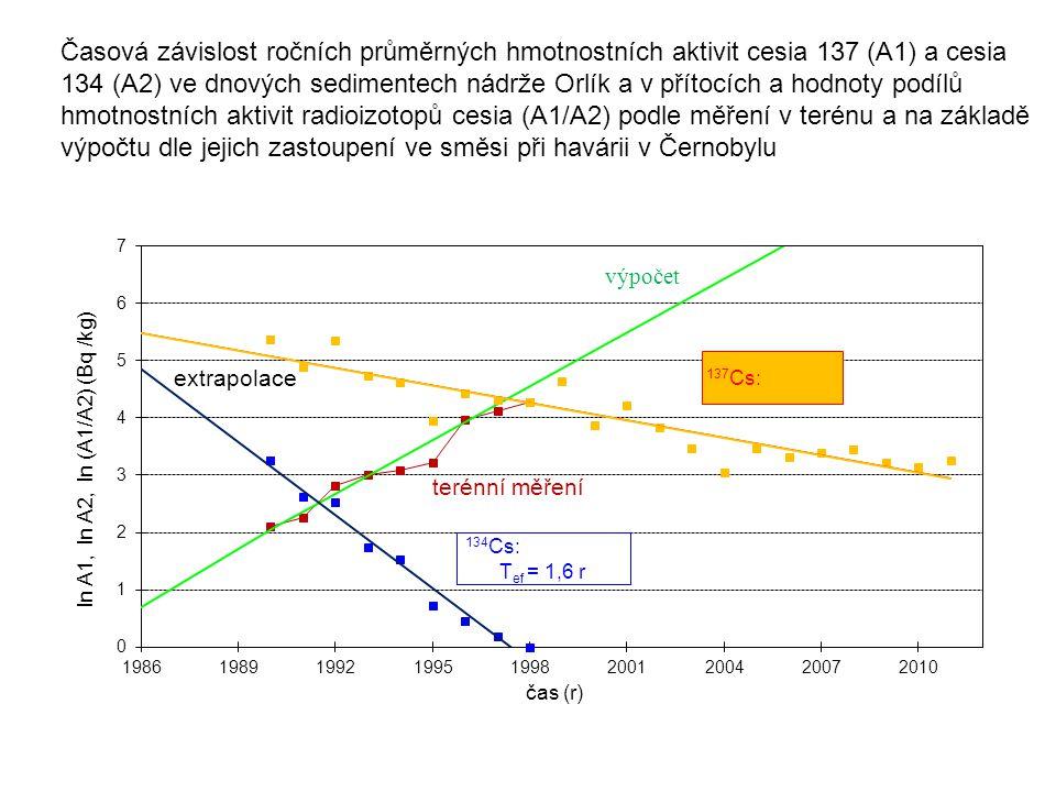 Časová závislost ročních průměrných hmotnostních aktivit cesia 137 (A1) a cesia 134 (A2) ve dnových sedimentech nádrže Orlík a v přítocích a hodnoty p