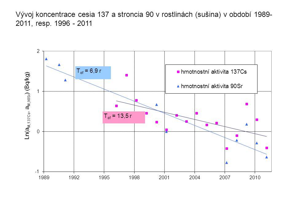 Vývoj koncentrace cesia 137 a stroncia 90 v rostlinách (sušina) v období 1989- 2011, resp. 1996 - 2011