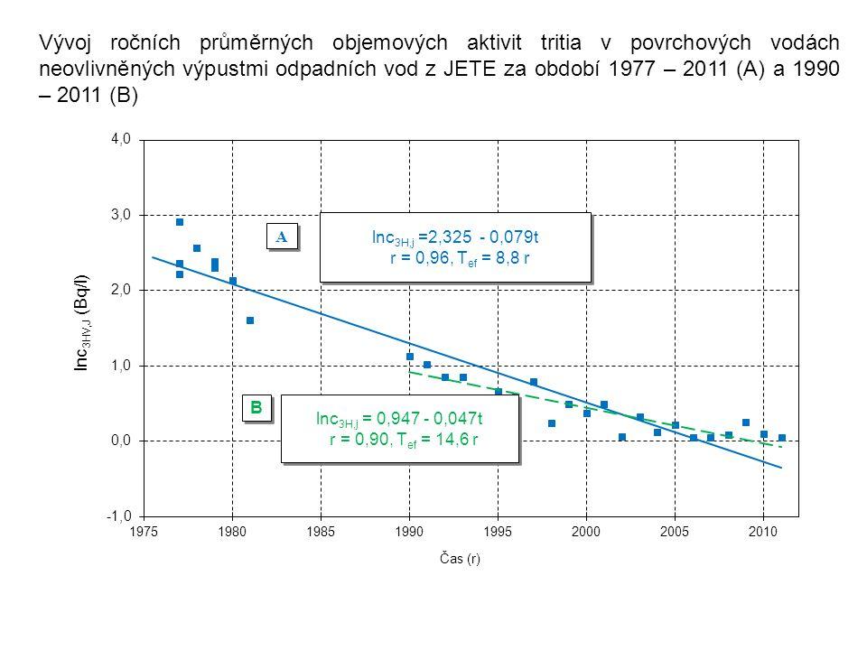 Vývoj ročních průměrných objemových aktivit tritia v povrchových vodách neovlivněných výpustmi odpadních vod z JETE za období 1977 – 2011 (A) a 1990 –