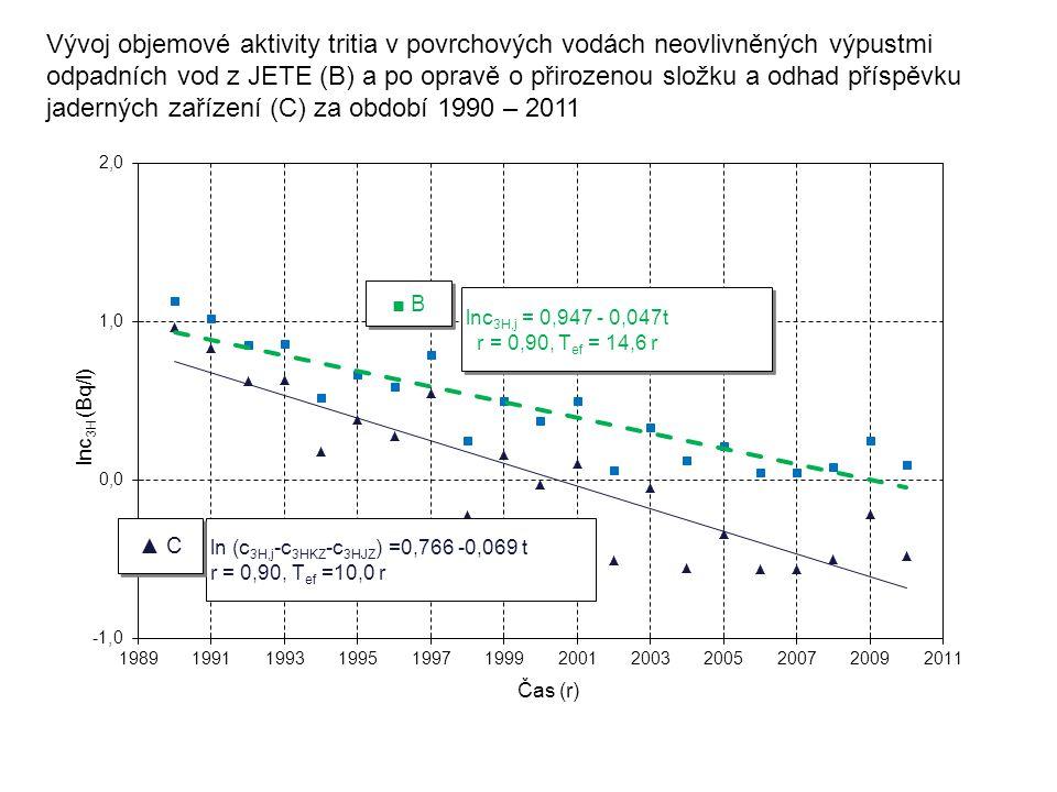 Vývoj objemové aktivity tritia v povrchových vodách neovlivněných výpustmi odpadních vod z JETE (B) a po opravě o přirozenou složku a odhad příspěvku