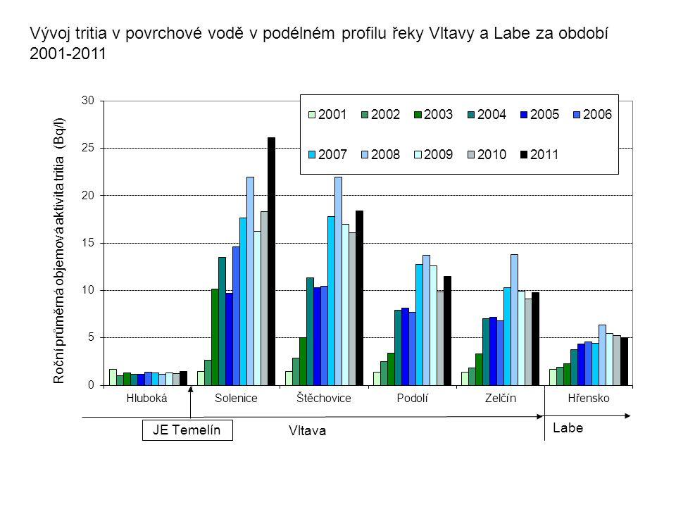 Vývoj tritia v povrchové vodě v podélném profilu řeky Vltavy a Labe za období 2001-2011