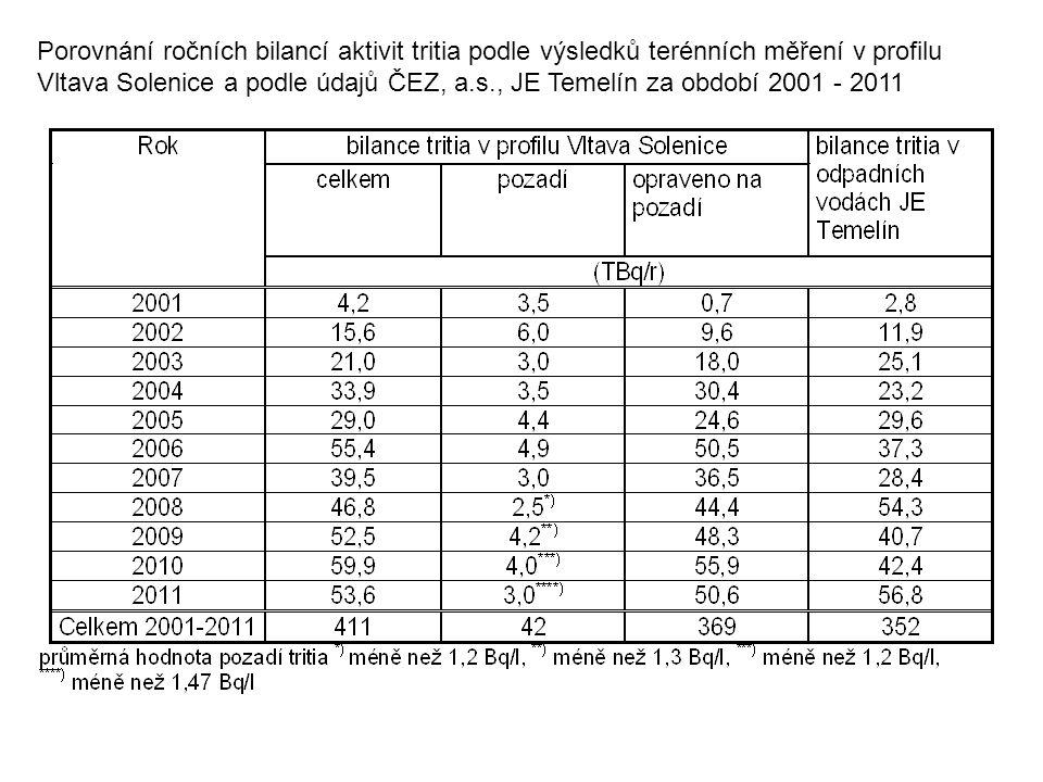 Porovnání ročních bilancí aktivit tritia podle výsledků terénních měření v profilu Vltava Solenice a podle údajů ČEZ, a.s., JE Temelín za období 2001