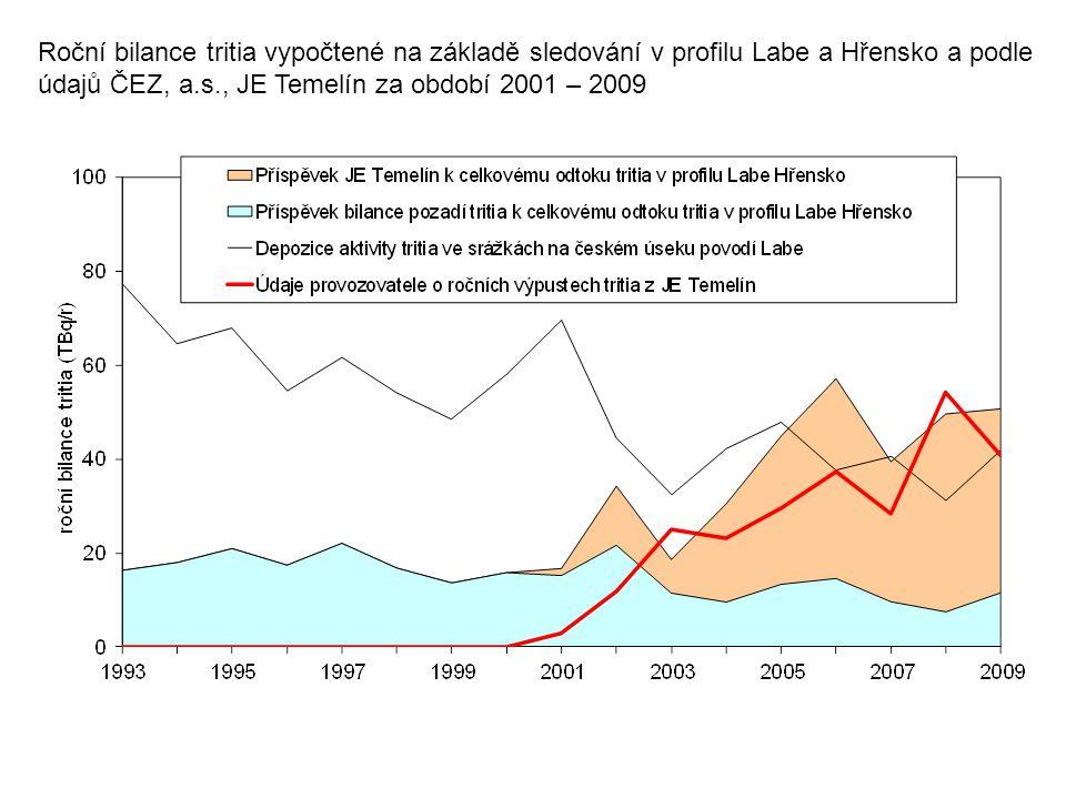 Roční bilance tritia vypočtené na základě sledování v profilu Labe a Hřensko a podle údajů ČEZ, a.s., JE Temelín za období 2001 – 2009