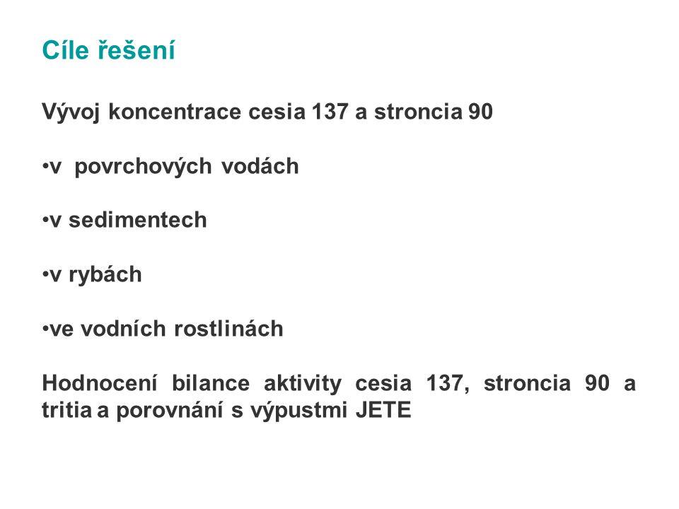 Základní charakteristiky cesia 137, stroncia 90 a tritia Cesium 137 T 1/2 = 30,2 r Stroncium 90 T 1/2 = 28,8 r Hlavní zdroje v životním prostředí - testy jaderných zbraní v 50.