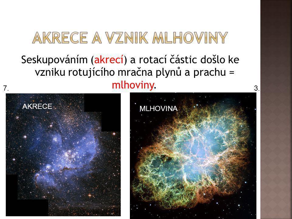 Seskupováním (akrecí) a rotací částic došlo ke vzniku rotujícího mračna plynů a prachu = mlhoviny. AKRECE MLHOVINA 3.7.