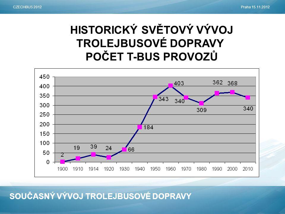 SOUČASNÝ VÝVOJ TROLEJBUSOVÉ DOPRAVY HISTORICKÝ SVĚTOVÝ VÝVOJ TROLEJBUSOVÉ DOPRAVY POČET T-BUS PROVOZŮ CZECHBUS 2012Praha 15.11.2012