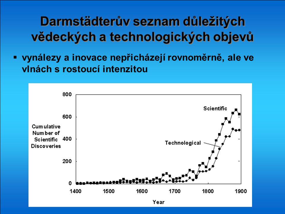 Darmstädterův seznam důležitých vědeckých a technologických objevů  vynálezy a inovace nepřicházejí rovnoměrně, ale ve vlnách s rostoucí intenzitou