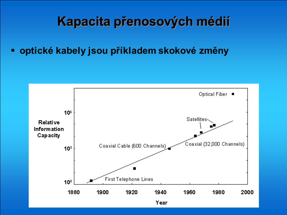 Kapacita přenosových médií  optické kabely jsou příkladem skokové změny