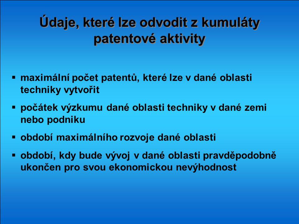 Údaje, které lze odvodit z kumuláty patentové aktivity  maximální počet patentů, které lze v dané oblasti techniky vytvořit  počátek výzkumu dané ob