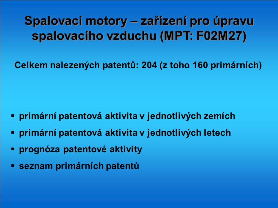 Spalovací motory – zařízení pro úpravu spalovacího vzduchu (MPT: F02M27)  primární patentová aktivita v jednotlivých zemích  primární patentová akti