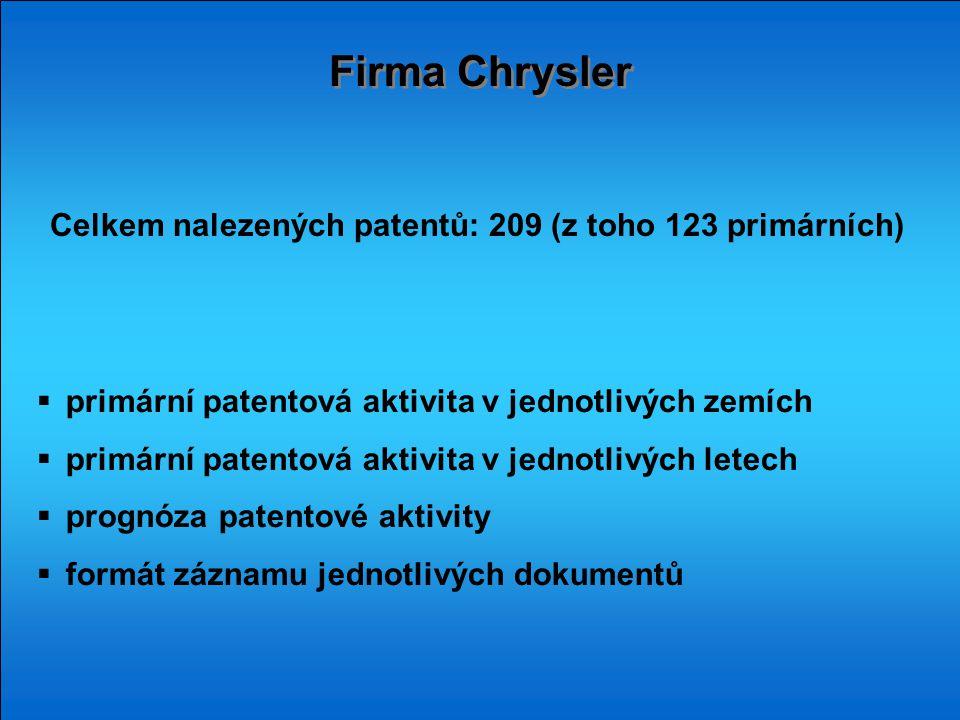Firma Chrysler  primární patentová aktivita v jednotlivých zemích  primární patentová aktivita v jednotlivých letech  prognóza patentové aktivity 