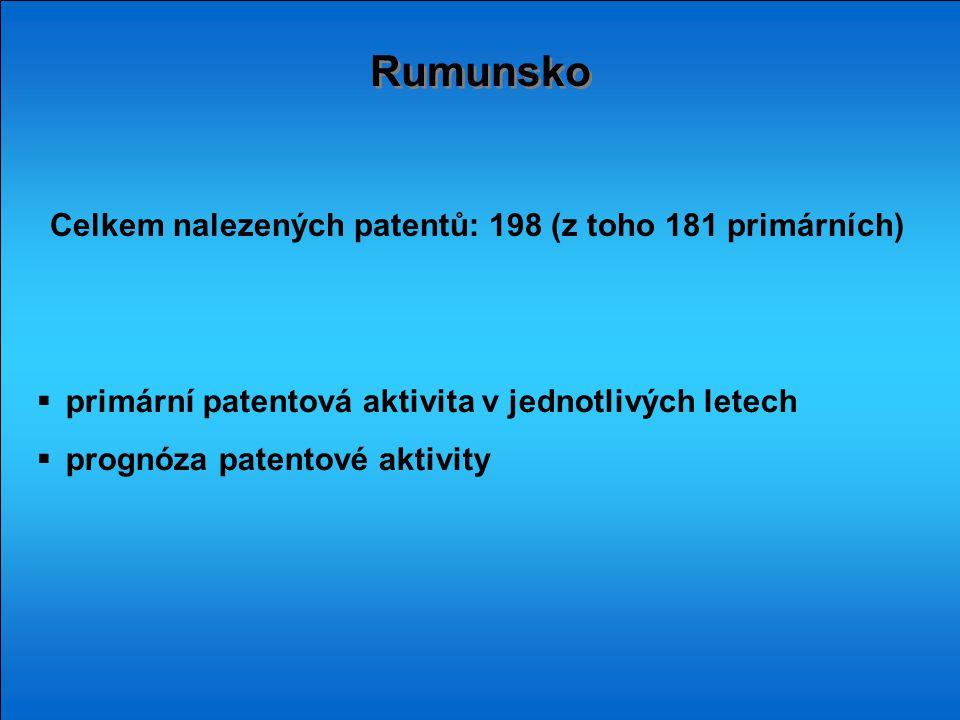 Rumunsko  primární patentová aktivita v jednotlivých letech  prognóza patentové aktivity Celkem nalezených patentů: 198 (z toho 181 primárních)