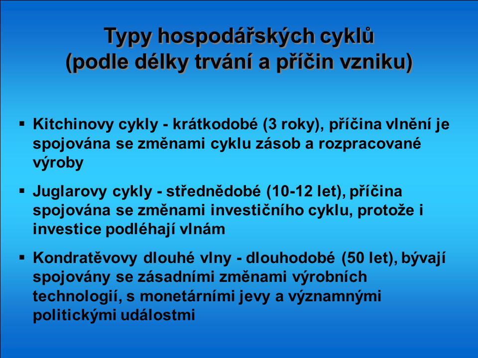 Typy hospodářských cyklů (podle délky trvání a příčin vzniku) Typy hospodářských cyklů (podle délky trvání a příčin vzniku)  Kitchinovy cykly - krátk
