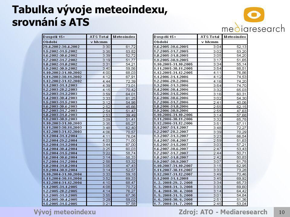 10 Vývoj meteoindexu Zdroj: ATO - Mediaresearch Tabulka vývoje meteoindexu, srovnání s ATS