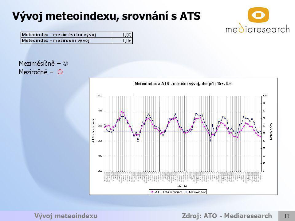 11 Vývoj meteoindexu Zdroj: ATO - Mediaresearch Vývoj meteoindexu, srovnání s ATS Meziměsíčně – Meziročně –