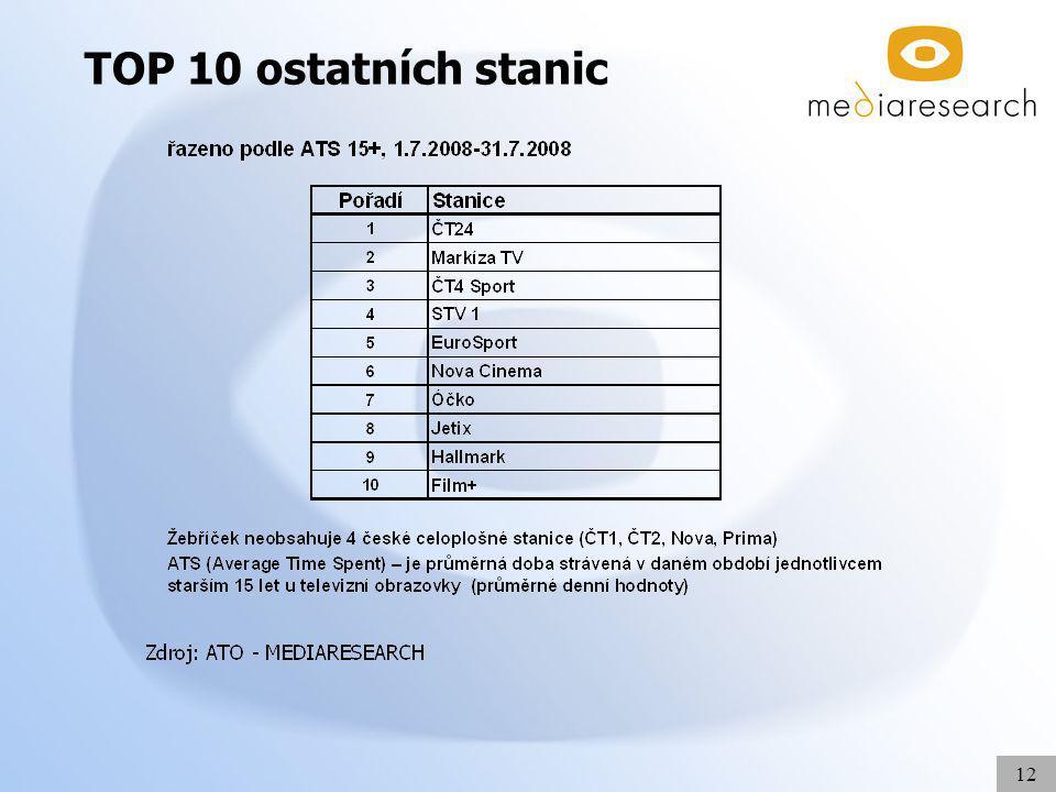 12 TOP 10 ostatních stanic