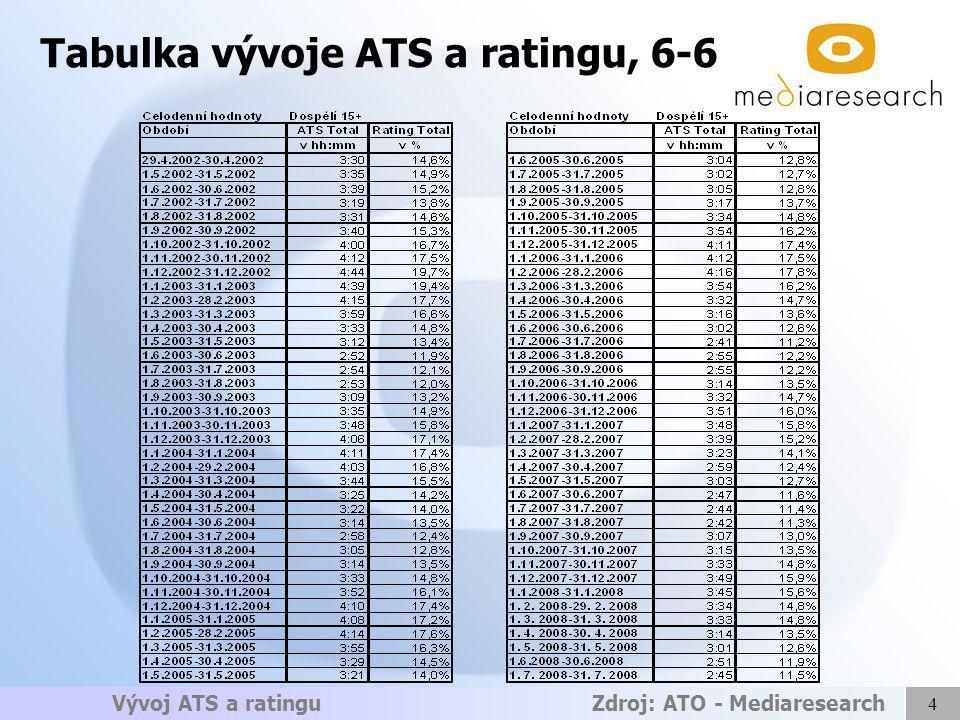 4 Vývoj ATS a ratingu Zdroj: ATO - Mediaresearch Tabulka vývoje ATS a ratingu, 6-6