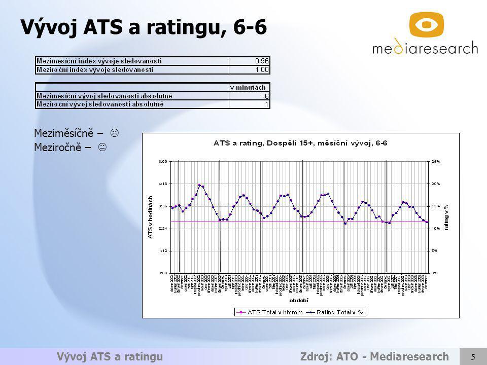 5 Vývoj ATS a ratingu Zdroj: ATO - Mediaresearch Vývoj ATS a ratingu, 6-6 Meziměsíčně –  Meziročně – 