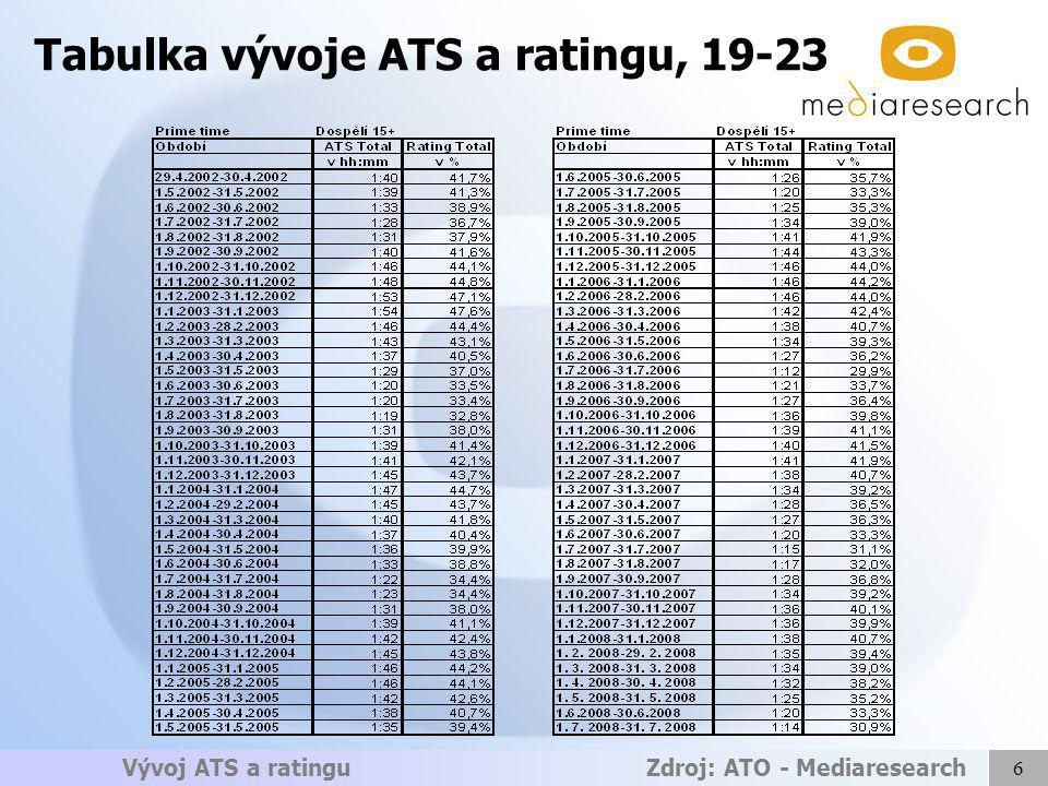 6 Vývoj ATS a ratingu Zdroj: ATO - Mediaresearch Tabulka vývoje ATS a ratingu, 19-23