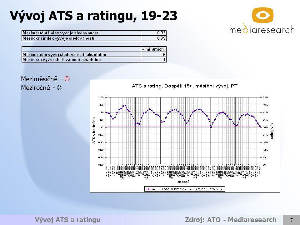7 Vývoj ATS a ratingu Zdroj: ATO - Mediaresearch Meziměsíčně -  Meziročně -  Vývoj ATS a ratingu, 19-23