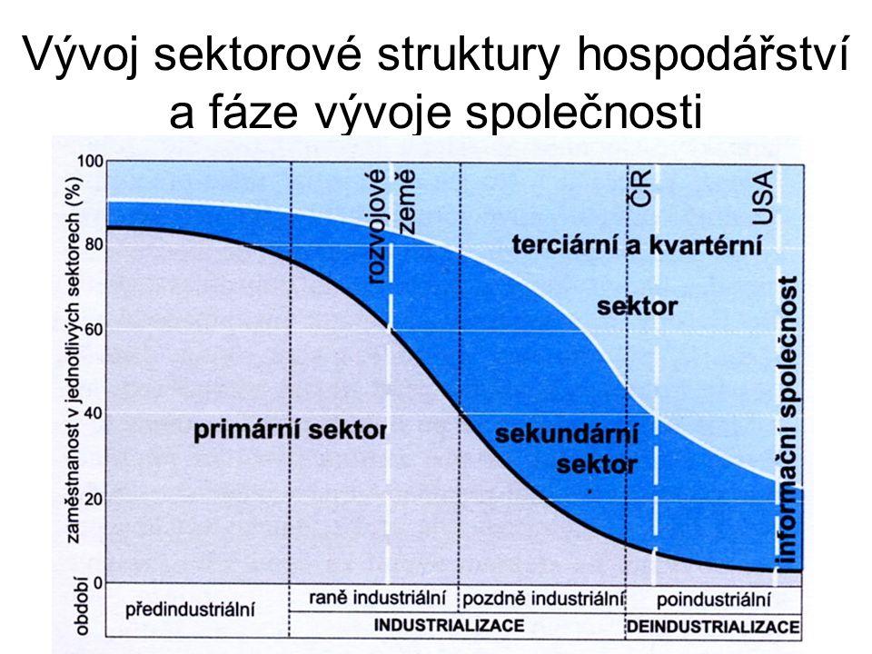Vývoj sektorové struktury hospodářství a fáze vývoje společnosti