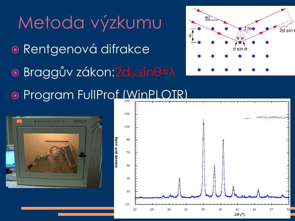Metoda výzkumu  Rentgenová difrakce  Braggův zákon:2d hkl sinθ=λ  Program FullProf (WinPLOTR)
