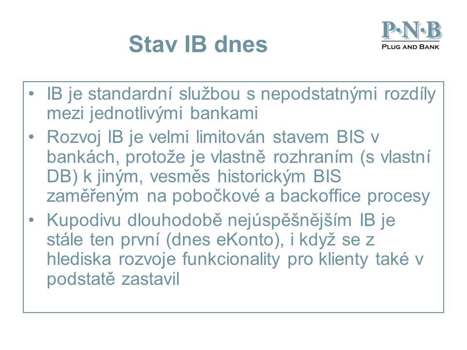 Stav IB dnes IB je standardní službou s nepodstatnými rozdíly mezi jednotlivými bankami Rozvoj IB je velmi limitován stavem BIS v bankách, protože je vlastně rozhraním (s vlastní DB) k jiným, vesměs historickým BIS zaměřeným na pobočkové a backoffice procesy Kupodivu dlouhodobě nejúspěšnějším IB je stále ten první (dnes eKonto), i když se z hlediska rozvoje funkcionality pro klienty také v podstatě zastavil