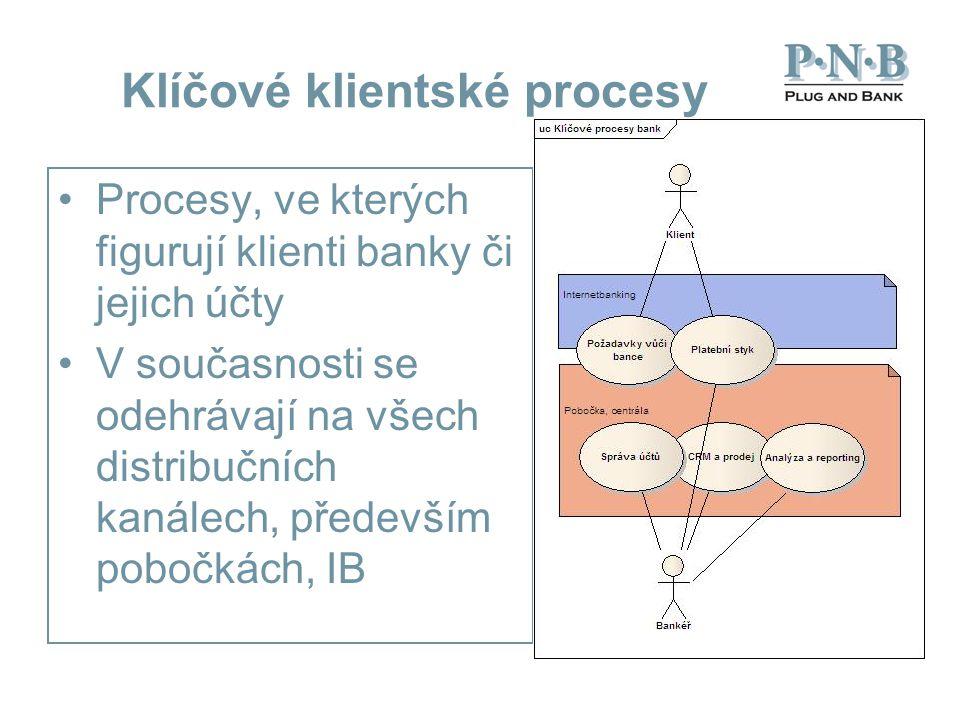 Klíčové klientské procesy Procesy, ve kterých figurují klienti banky či jejich účty V současnosti se odehrávají na všech distribučních kanálech, především pobočkách, IB