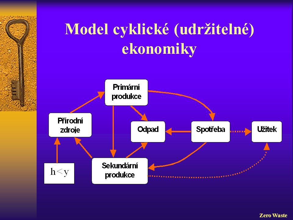Model cyklické (udržitelné) ekonomiky Zero Waste