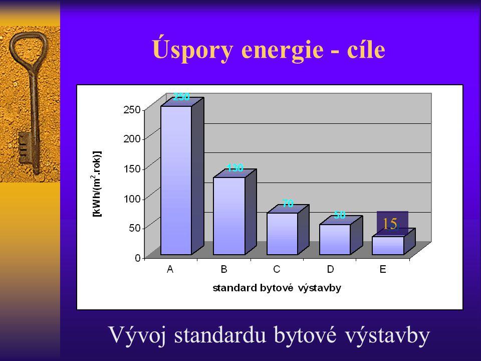 Úspory energie - cíle Vývoj standardu bytové výstavby 15