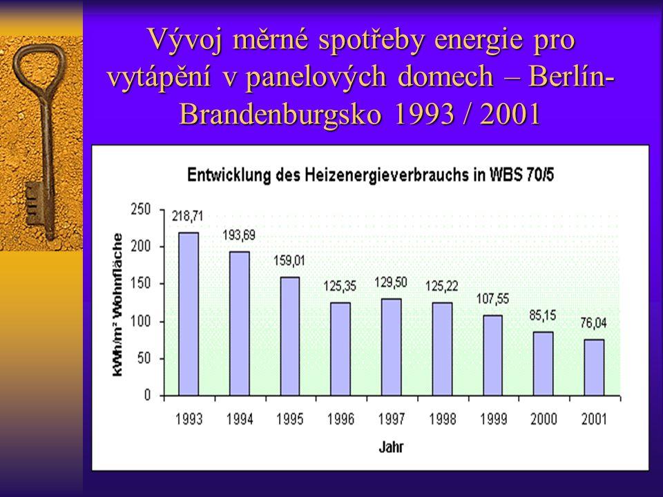 Vývoj měrné spotřeby energie pro vytápění v panelových domech – Berlín- Brandenburgsko 1993 / 2001