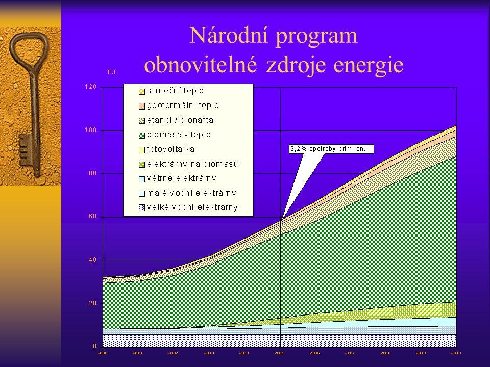 Národní program obnovitelné zdroje energie