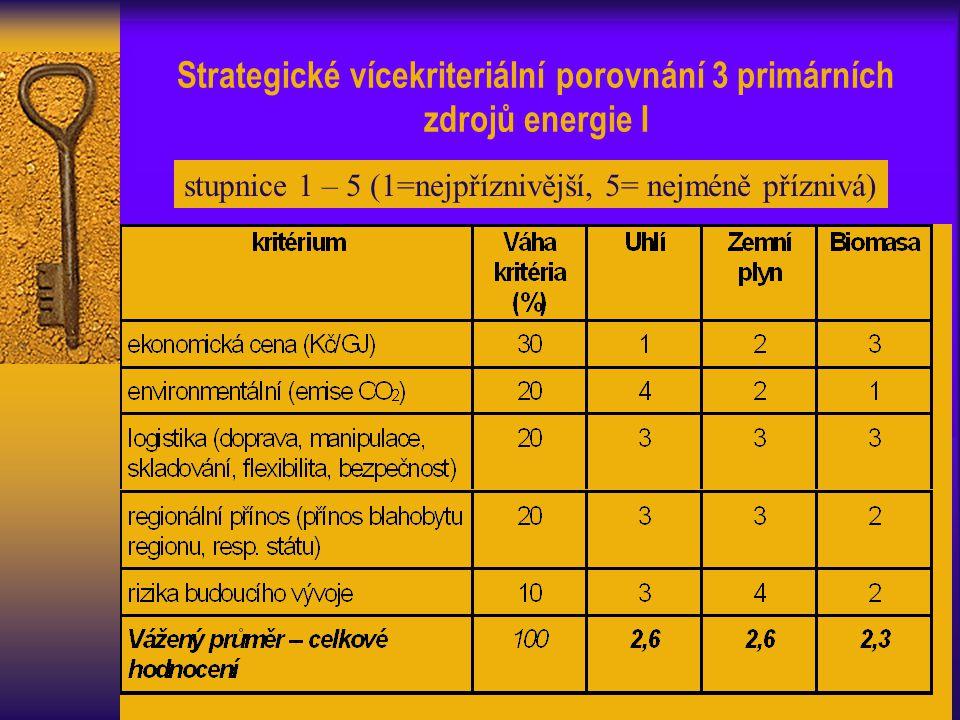 Strategické vícekriteriální porovnání 3 primárních zdrojů energie I stupnice 1 – 5 (1=nejpříznivější, 5= nejméně příznivá)