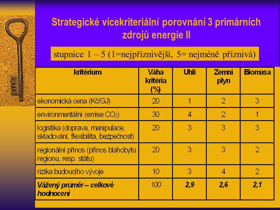 Strategické vícekriteriální porovnání 3 primárních zdrojů energie II stupnice 1 – 5 (1=nejpříznivější, 5= nejméně příznivá)