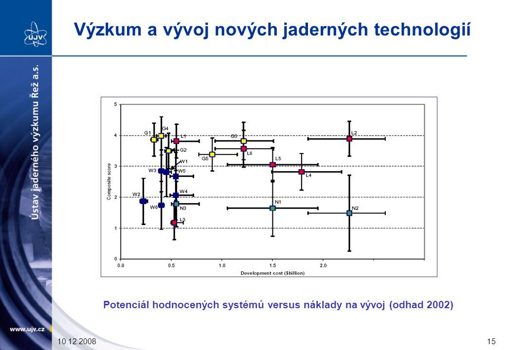 10.12.200815 Potenciál hodnocených systémů versus náklady na vývoj (odhad 2002) Výzkum a vývoj nových jaderných technologií