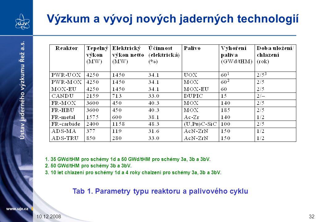 10.12.200832 1.35 GWd/tHM pro schémy 1d a 50 GWd/tHM pro schémy 3a, 3b a 3bV.