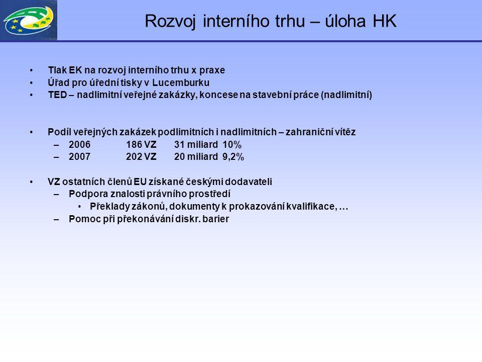 Rozvoj interního trhu – úloha HK Tlak EK na rozvoj interního trhu x praxe Úřad pro úřední tisky v Lucemburku TED – nadlimitní veřejné zakázky, koncese