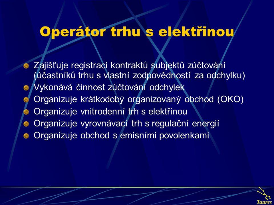 Operátor trhu s elektřinou Zajišťuje registraci kontraktů subjektů zúčtování (účastníků trhu s vlastní zodpovědností za odchylku) Vykonává činnost zúč