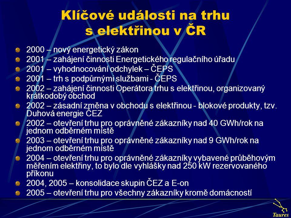 Klíčové události na trhu s elektřinou v ČR 2000 – nový energetický zákon 2001 – zahájení činnosti Energetického regulačního úřadu 2001 – vyhodnocování