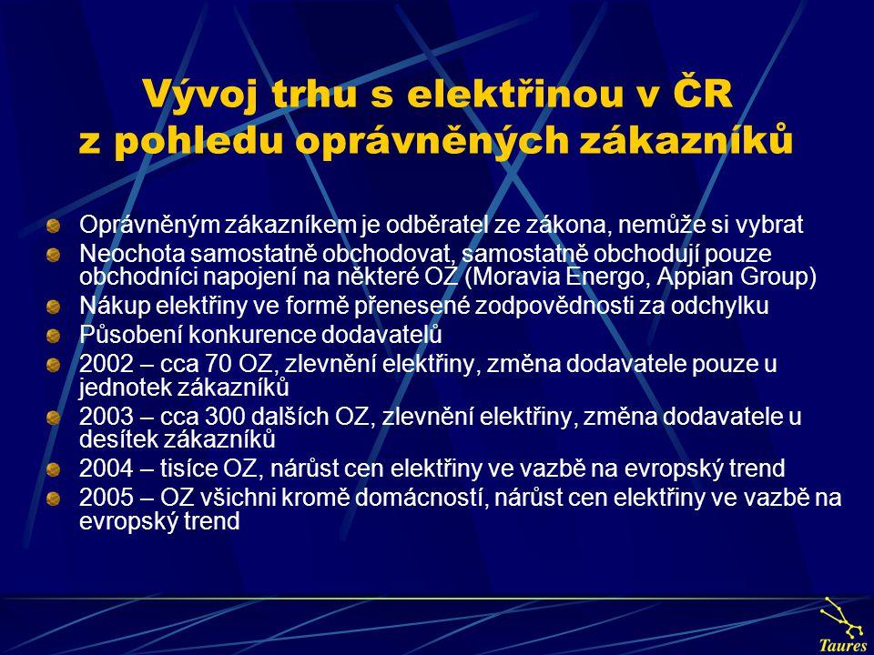 Vývoj trhu s elektřinou v ČR z pohledu oprávněných zákazníků Oprávněným zákazníkem je odběratel ze zákona, nemůže si vybrat Neochota samostatně obchod