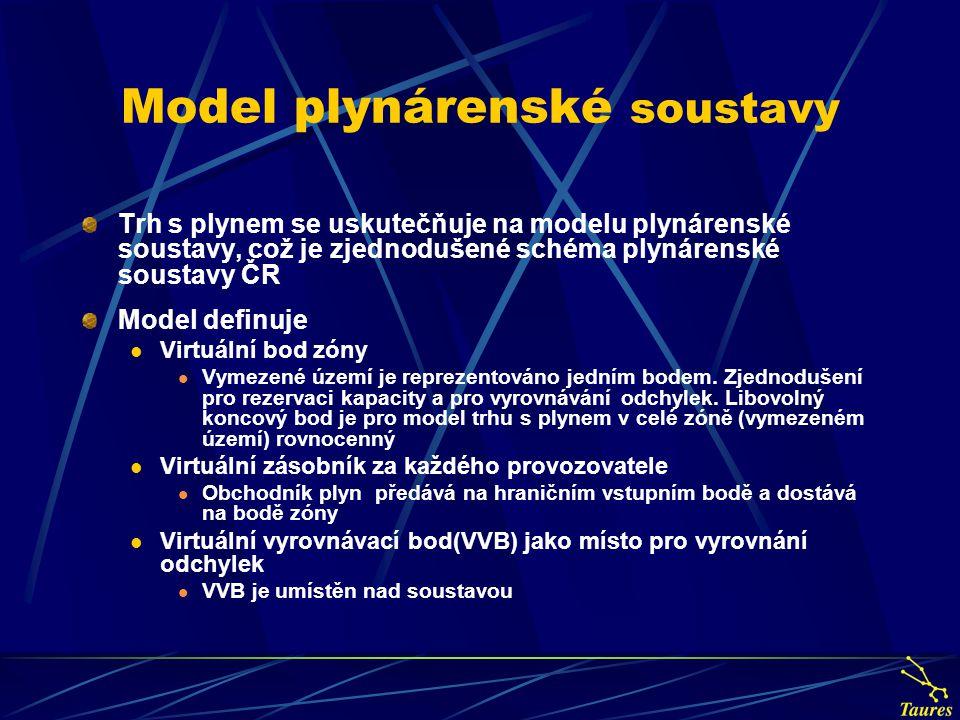 Model plynárenské soustavy Trh s plynem se uskutečňuje na modelu plynárenské soustavy, což je zjednodušené schéma plynárenské soustavy ČR Model definu