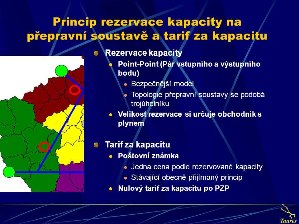 Princip rezervace kapacity na přepravní soustavě a tarif za kapacitu Rezervace kapacity Point-Point (Pár vstupního a výstupního bodu) Bezpečnější mode