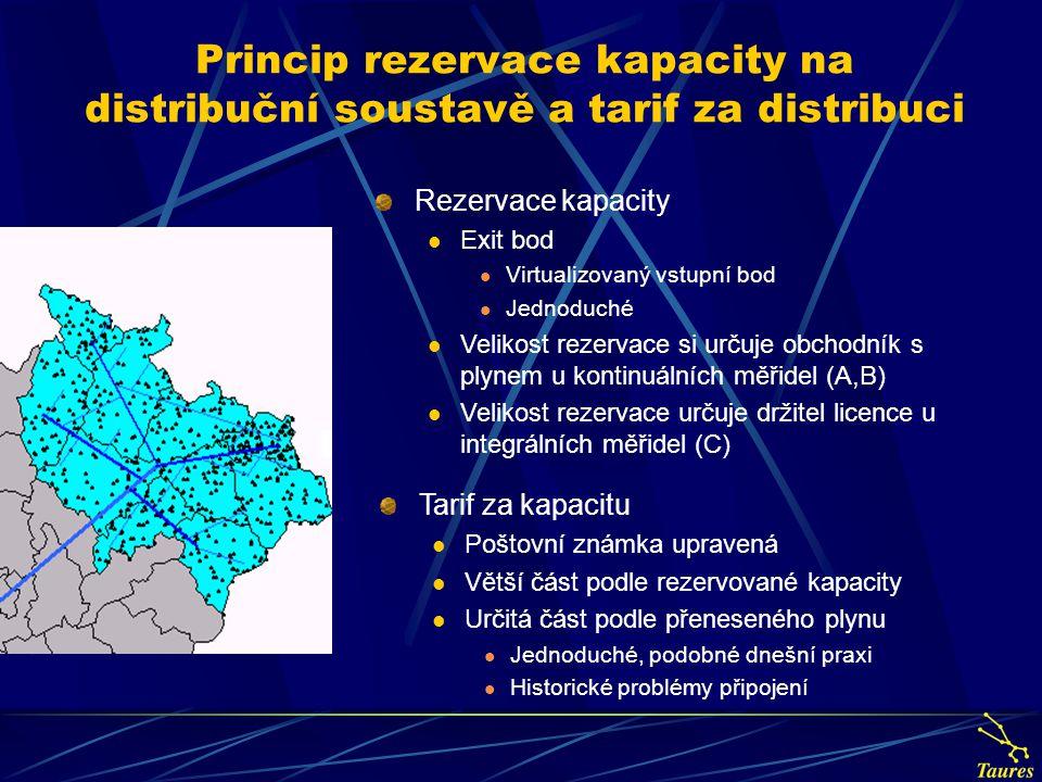 Princip rezervace kapacity na distribuční soustavě a tarif za distribuci Rezervace kapacity Exit bod Virtualizovaný vstupní bod Jednoduché Velikost re