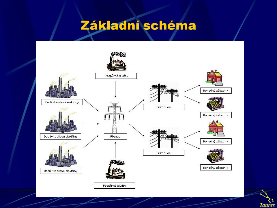 Model plynárenské soustavy