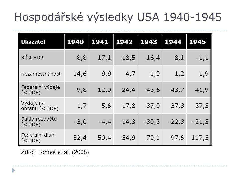 Hospodářské výsledky USA 1940-1945 Ukazatel 194019411942194319441945 Růst HDP 8,817,118,516,48,1-1,1 Nezaměstnanost 14,69,94,71,91,21,9 Federální výda