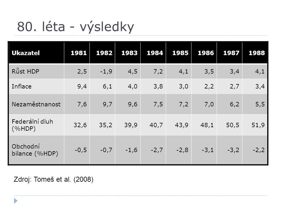 80. léta - výsledky Ukazatel19811982198319841985198619871988 Růst HDP2,5-1,94,57,24,13,53,44,1 Inflace9,46,14,03,83,02,22,73,4 Nezaměstnanost7,69,79,6